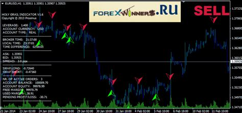 holy grail system forex winners