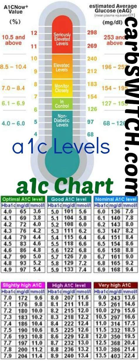 a1c levels range chart a1c chart a1c levels salud dietas y medicina