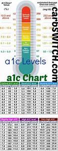 Diabetic Numbers Range Chart A1c Chart A1c Levels Blood Glucose Levels Glucose