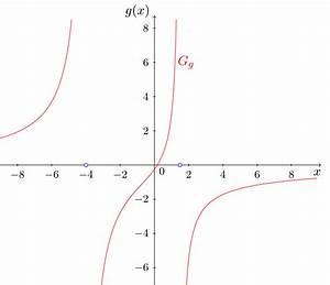 Lineare Funktionen Nullstellen Berechnen : onlinebr ckenkurs mathematik abschnitt 6 2 9 gebrochenrationale funktionen ~ Themetempest.com Abrechnung