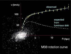 Dark Matter Research