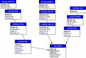 Moderately Normalized Schema  Balanced Storage Space And