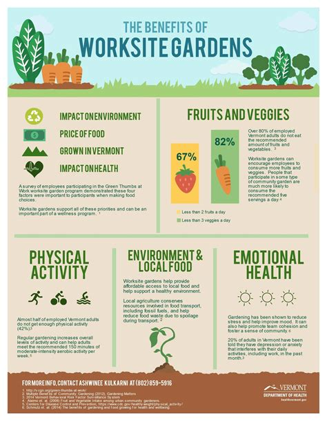 benefits of community gardens green thumbs at work vermont community garden network