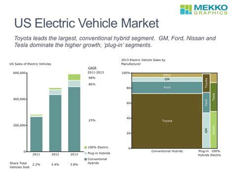 Electric Vehicle Market by Mekko Graphics Us Electric Vehicle Market