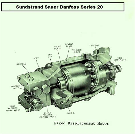 Sundstrand Sauer Danfoss Series 20 Pump & Motor Breakdowns ...