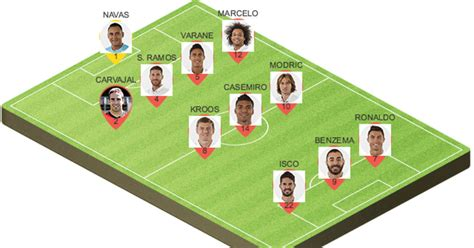 Picking the Best Potential Lineup for Real Madrid to Face ...