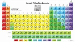 Which Element Has 17 Protons