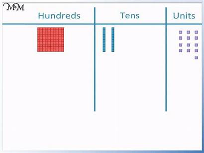 Regrouping Value Place Explained Ten Tens Ones