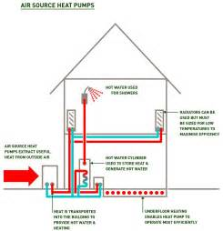 Photos of Most Efficient Air Source Heat Pump