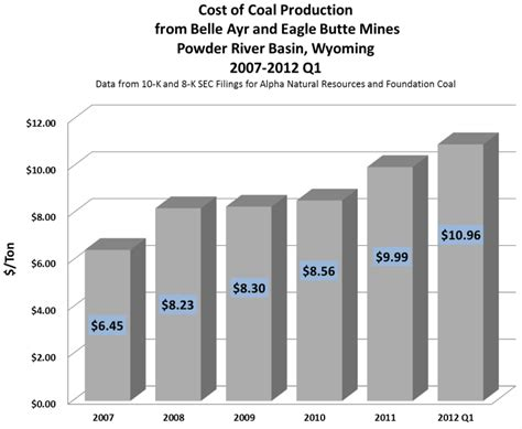 Big Coal in big trouble as coal production costs rise | Grist