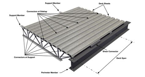 Corrugated Metal Decking Properties by Steel Deck Building Materials Malaysia