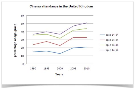 Information On Cinema Attendance In The Uk Line Graph Mean Median Mode D3 Dates Create Stata Drawing In Word Designs On Paper A Online Plotly