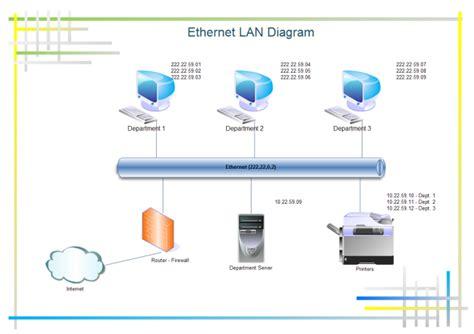 Ethernet Lan Diagram Free Templates
