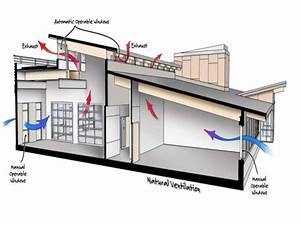 Natural Ventilation And Hydronic Cooling In Humid Climates