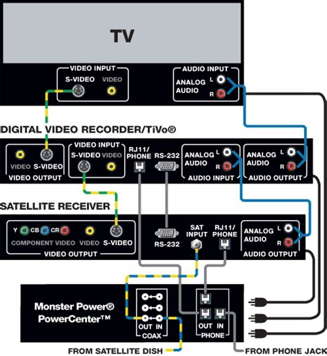 Home Theater Hookup Guide Design Ideas