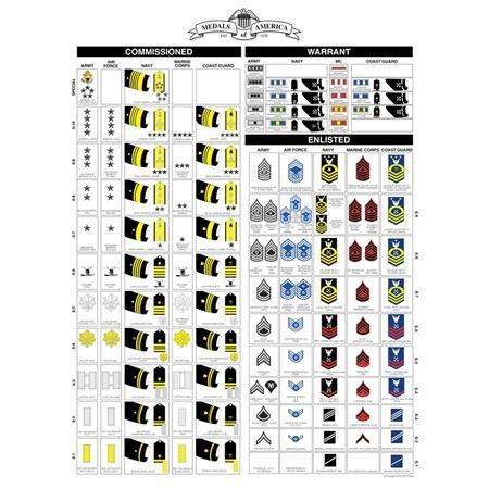 7 Best Images Of Navy Rank Chart Printable  United States