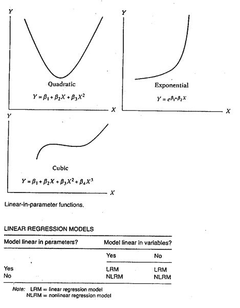 MARKETING: 2.3 THE MEANING OF THE TERM LINEAR ( Damodar N