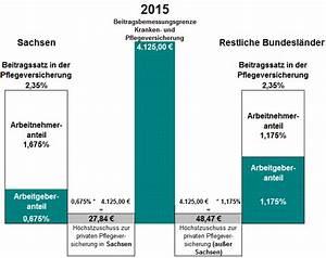 Arbeitgeberanteil Krankenversicherung Berechnen : private krankenversicherung 2015 beitragszuschuss des ~ Themetempest.com Abrechnung