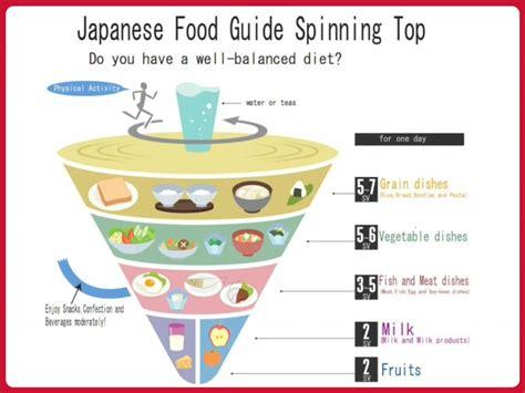 japans model  national nutrition   spinning top