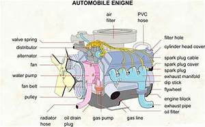 Four Strokebustion Engine Car Diagram Simple