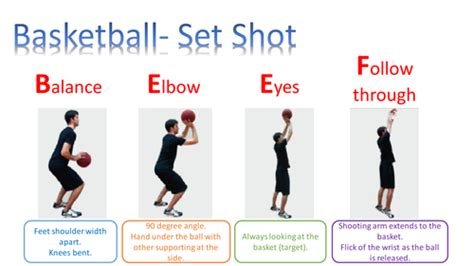 youth basketball shooting form drills beef basketball shooting technique foto bugil bokep 2017