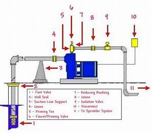 Shallow Well Pump Installation