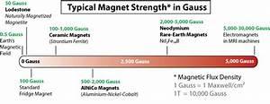 On Off Magnet Diagram