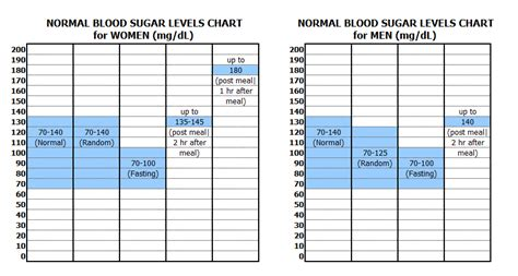 glucose range  adults