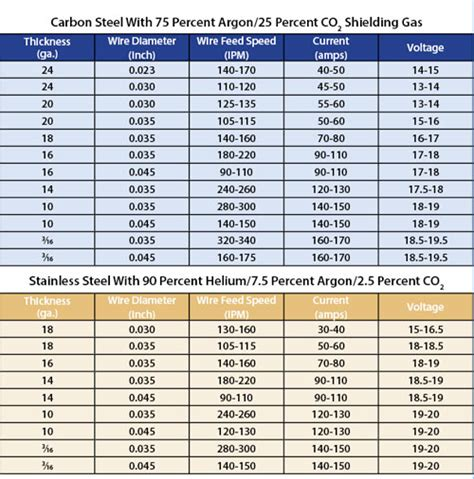 choose wisely  welding thin sheet  fabricator
