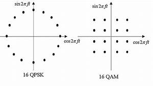 The Signal Sets Of 16 Qpsk And 16 Qam