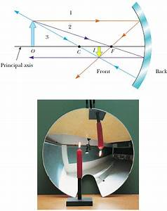 Solved  Example 23 2 Images Formed By A Concave Mirror Goa