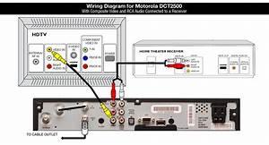 Shaw Equipment Information  Motorola Dct2500 Cable Tv Box