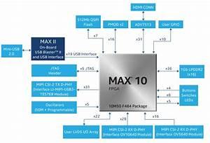 Max 10 Fpga 10m50 Evaluation Kit