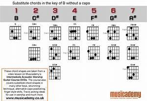 Harian Dimas Thenextday  Belajar Kunci Gitar