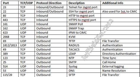 oohub web tcp port numbers chart