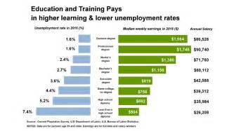 Earnings And Unemployment Rates By Education Attainment. Paper Click Advertising Craglist Houston Cars. Master Degree In Engineering. Dayton Internet Providers Create Mailing List. Online Classes For Teaching Degree. Natural Rheumatoid Arthritis Treatment. Plumbing And Things Redwood City. Best Golf Resort In Florida Syria News Live. Medical Schools In Kansas City
