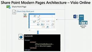 Support For The  Visio Javascript Api In  Sharepoint