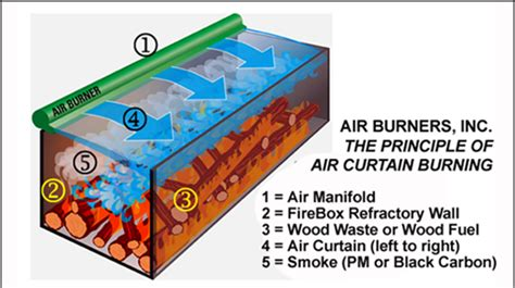 air curtain destructors for land clearing air curtain burner vs grinder comparison from