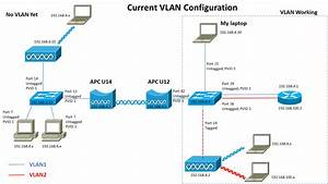 Switch - 802 1q Vlan Over Deliberant Apc Wireless Bridge - Am I Doing Something Wrong