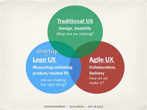 Agile Ux Vs Lean Ux  How They're Different And Why It Matters For Ux Designers  Coder Chronicles