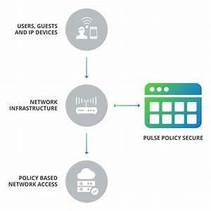 Pulse Secure Brand Portal