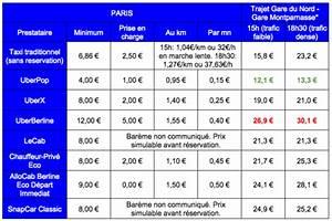 Comparatif Vtc Paris : taxis vtc uber qui est le moins cher ~ Medecine-chirurgie-esthetiques.com Avis de Voitures