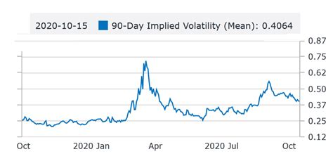 Because bitcoin is so powerful and has so much potential, bitcoin's projected value and estimated growth could be astronomical. Awaiting sharp change in Bitcoin price as BTC volatility has fallen to a 16-month low - Bitcoin ...