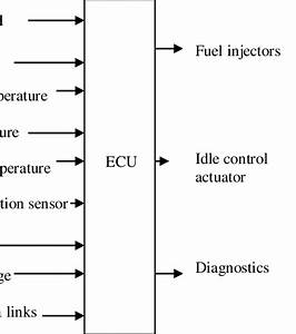 Below Shows The Block Diagram Of A Modern Control System With Ecu