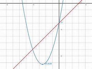 G Faktor Berechnen : berechne die schnittpunkte quadratische funktion y x 5x ~ Haus.voiturepedia.club Haus und Dekorationen