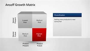 Ansoff Growth Matrix Template For Powerpoint