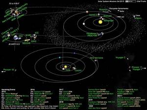 Best 25+ Solar system diagram ideas on Pinterest
