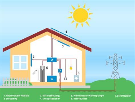 Wohn Nebenkosten Wasser Und Strom by Nebenkosten Strom Nebenkosten Nicht Jede Rechnung Ist
