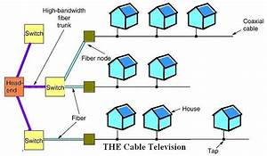 Communication Networks  Cable