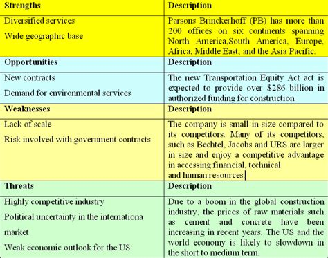 Risk And Opportunity Management Plan Template Images Business Plan Samples For New Doc Attire Ph 90 Day Rules Sample Bar Casual Video Proposal Definition Budget Template